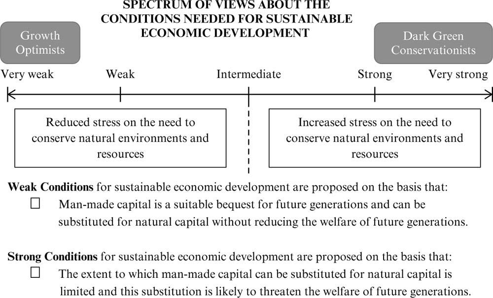 Sustainable (economic) development: what is it? Is it