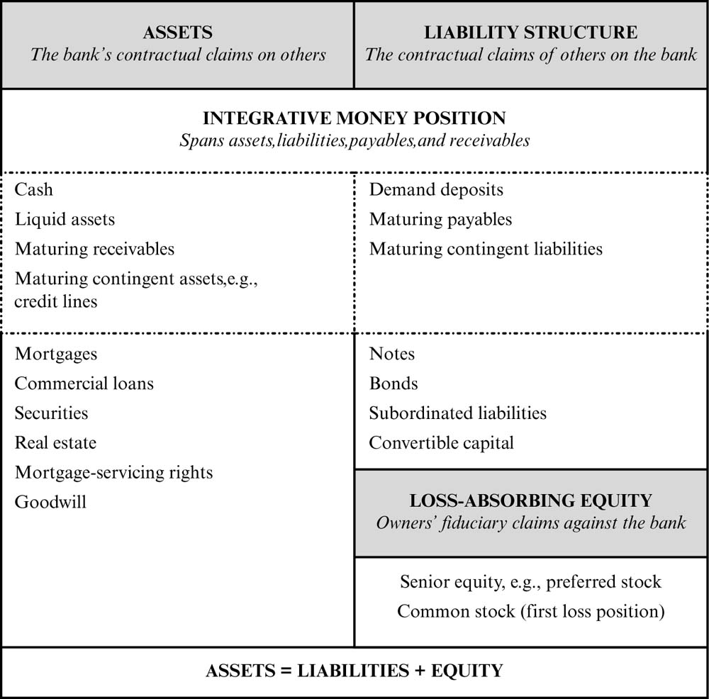 The wages of intermediation bank funding liquidity and capital figure 21 balance sheet xflitez Images