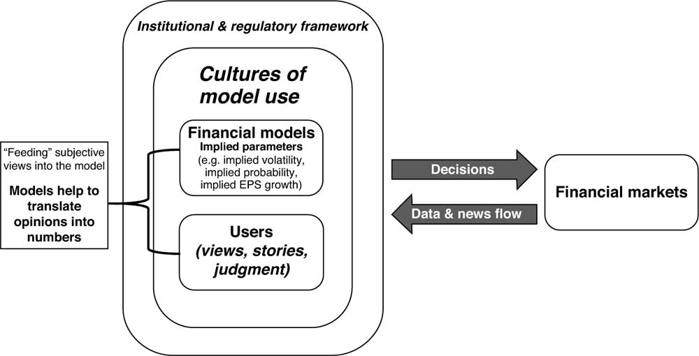 Financial models in decision-making : Financial Models and