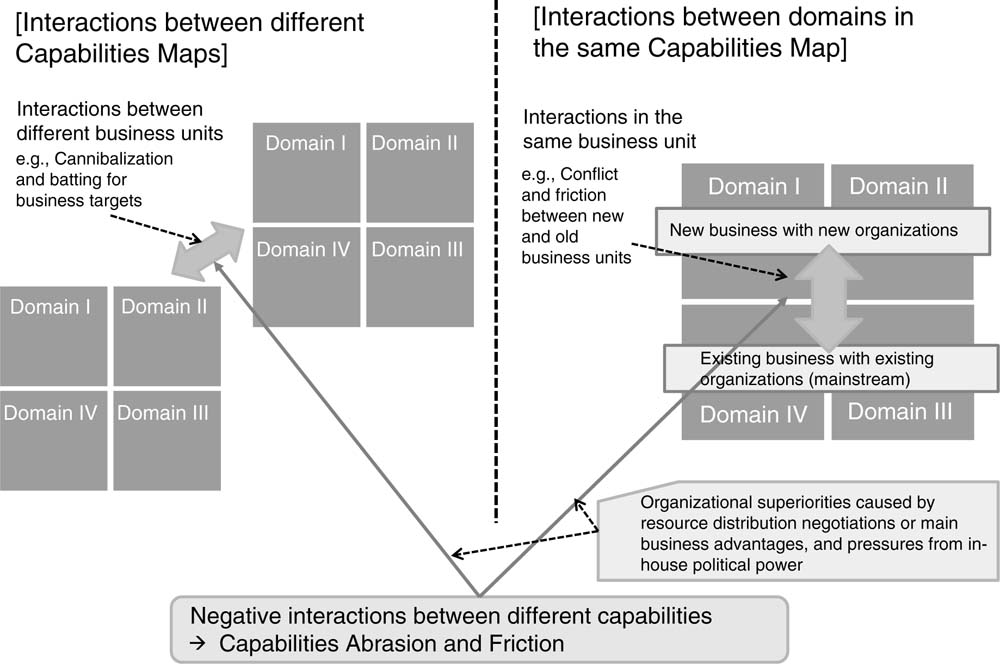 The concept of capabilities congruence: theoretical ... on