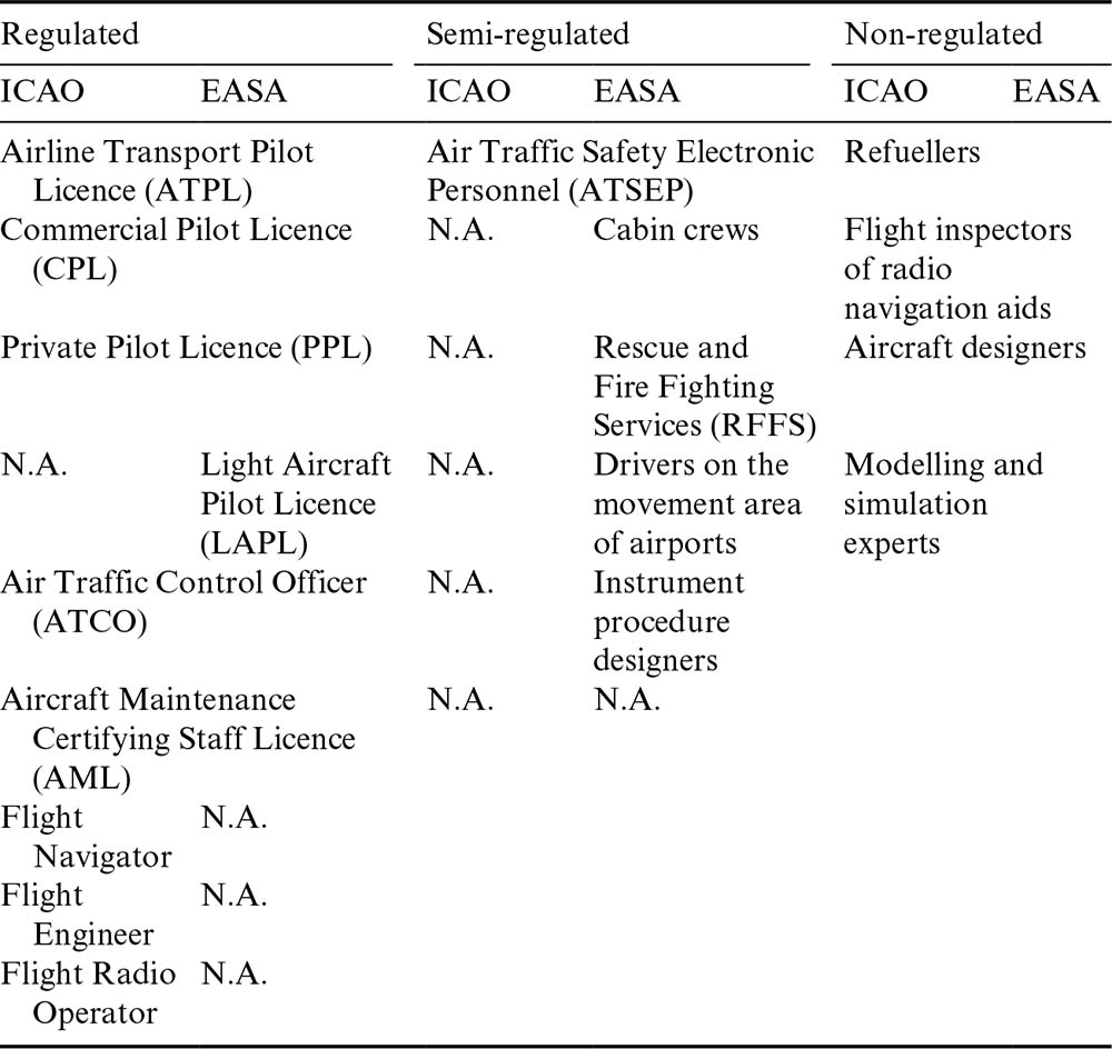 Competence of Unmanned Aircraft System personnel
