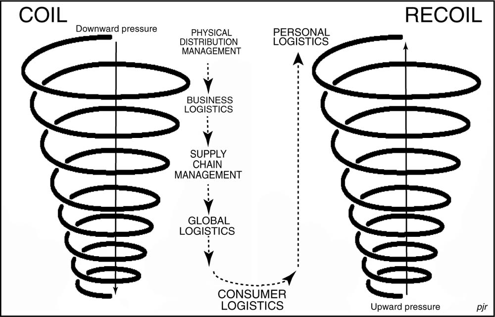 A Sixth Wave Personal Logistics Consumer Logisticssurfing The