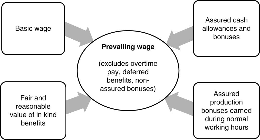 Overview Of The Anker Living Wage Methodology Living Wages Around