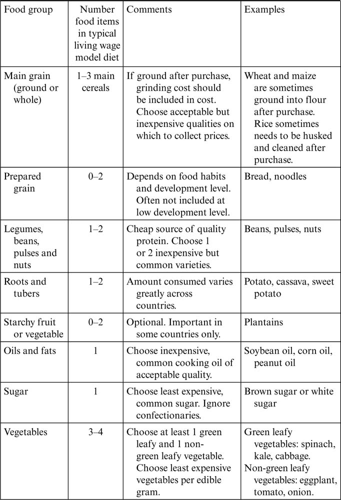 48d4e99cad7 Table 4.1 Summary regarding food items on which to collect local food prices