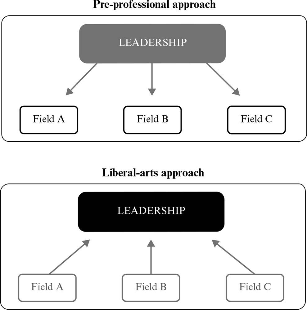 The interdisciplinary nature of leadership education