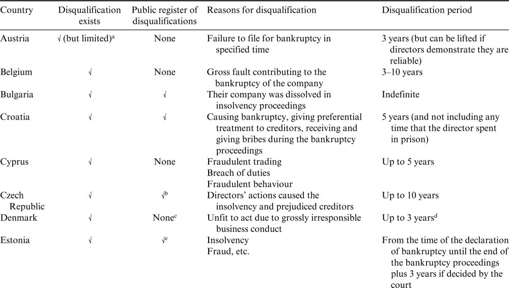 Directors' liability and disqualification : European