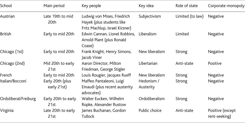 An Intellectual History Of Neoliberal Thought A Research Agenda