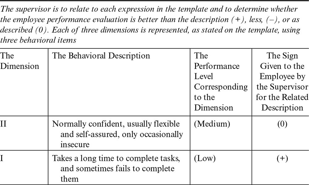 Decisions on PA methods : Improving Performance Appraisal at