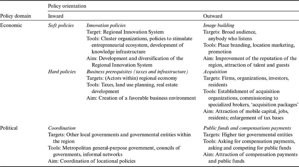 How to study locational policies in Secondary Capital Cities