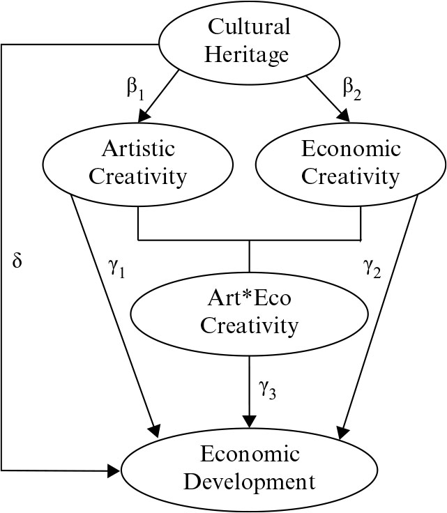 From cultural heritage to development through creativity