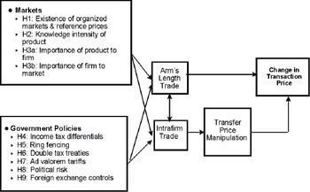 Literature Review Article: The Economics of Transfer Pricing