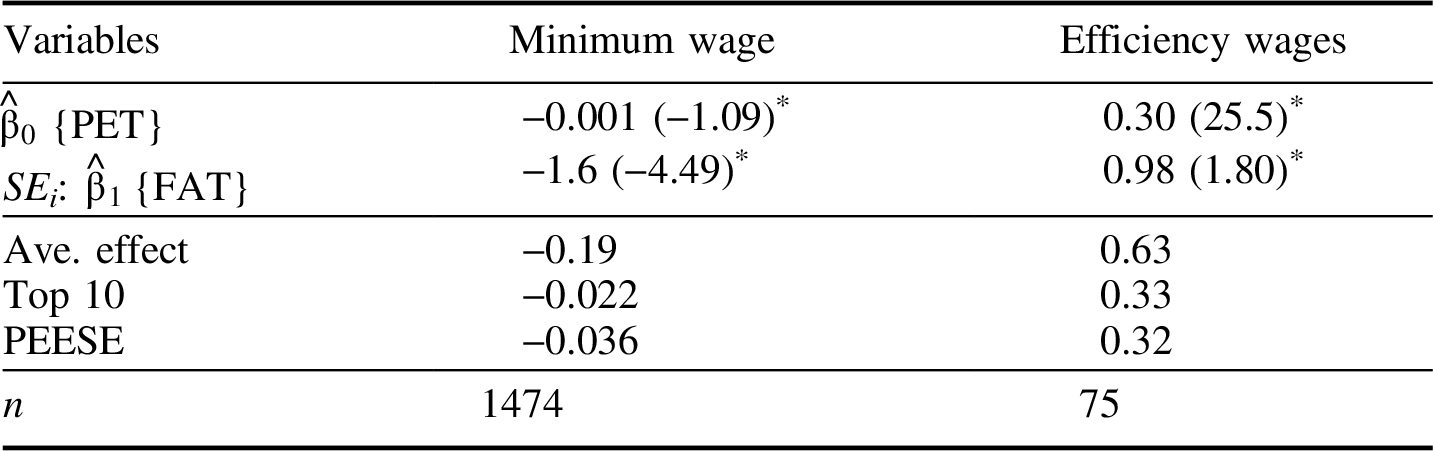 an analysis efficiency wage models economics essay The basic tenets of the efficiency-wage model had been aptly used to  four views, american economic review papers and  analysis, australian economic papers .