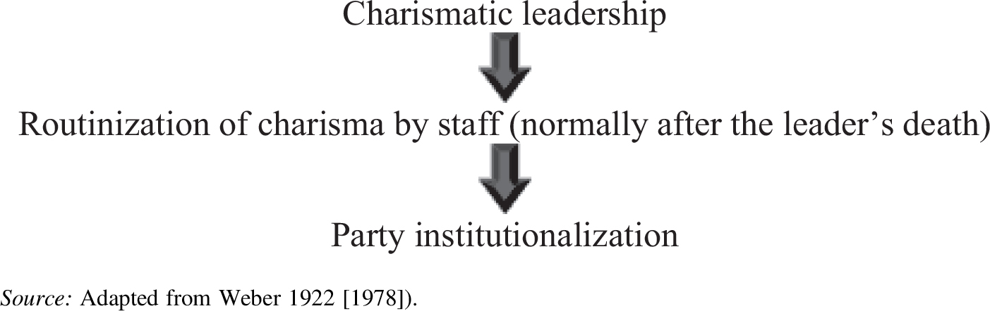 charismatic leadership 2 In this leadership, the charismatic leader manifests his or her revolutionary power therefore, this distinguishes a charismatic leader from a simply populist leader who may affect attitudes towards.