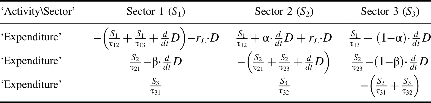 complexity endogenous money and macroeconomic theory setterfield m