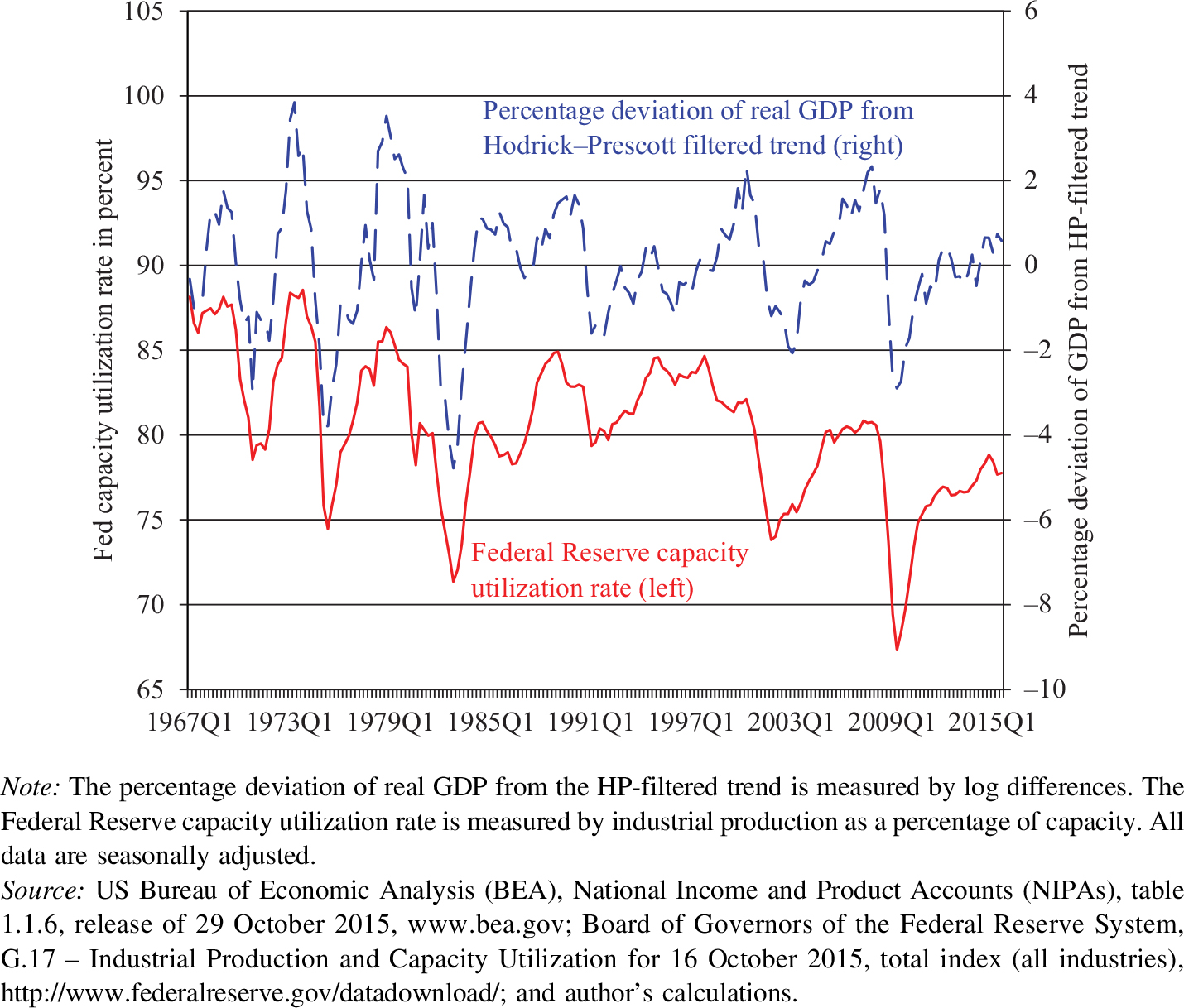 keynesian economics and chinas gdp essay Theory 1 - demand-pull inflation - is inflation demanding the keynesian view of demand pull inflation: notice the large horizontal section of the as curve.