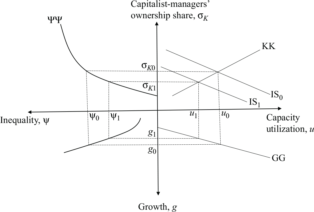 Inequality and growth in neo kaleckian and cambridge growth theory citation 5 2 104337roke20170202 pooptronica