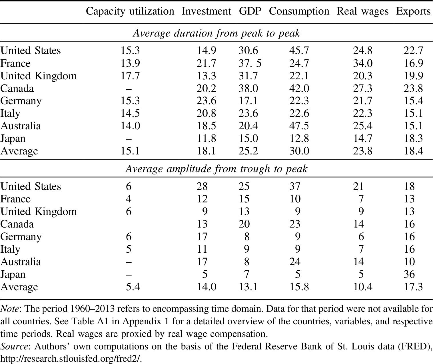 open economy business cycle In this paper, we build a stochastic neoclassical small open economy model that  seeks to replicate the main business cycle characteristics of hong kong.