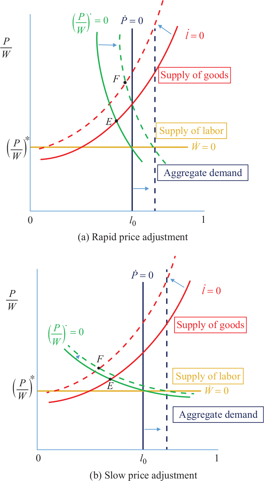 Wages prices and employment in a keynesian long run review of citation 5 3 104337roke20170304 pooptronica