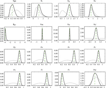 Estimating Keynesian models of business fluctuations using Bayesian
