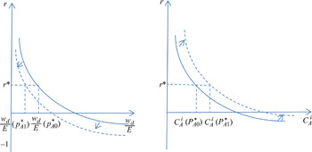 Income distribution and the balance of payments: a formal