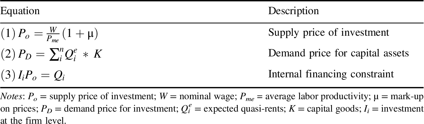 The financial instability hypothesis and the paradox of debt: a