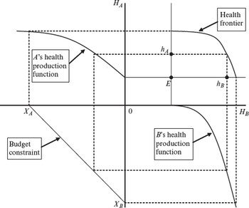 Four quadrant diagram the dictionary of health economics third four quadrant diagram ccuart Images