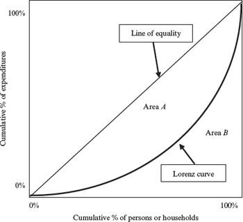 Lorenz Curve : The Dictionary of Health Economics, Third Edition