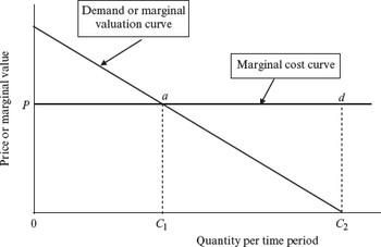 Median Voter Model : The Dictionary of Health Economics
