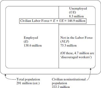 Unemployment : Encyclopedia of Law and Economics