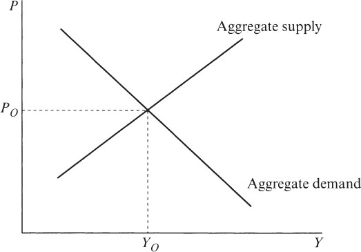Aggregate Demand Supply Curve Aggregate Supply Curves